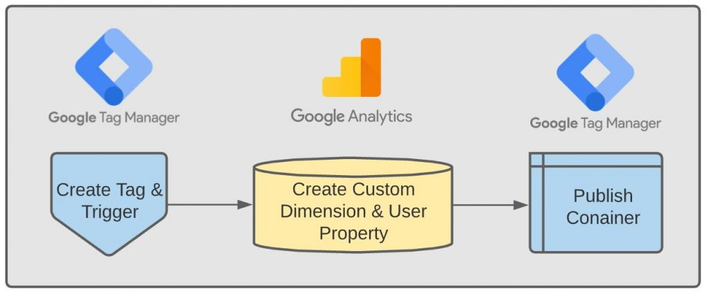 form tracking google analytics 4