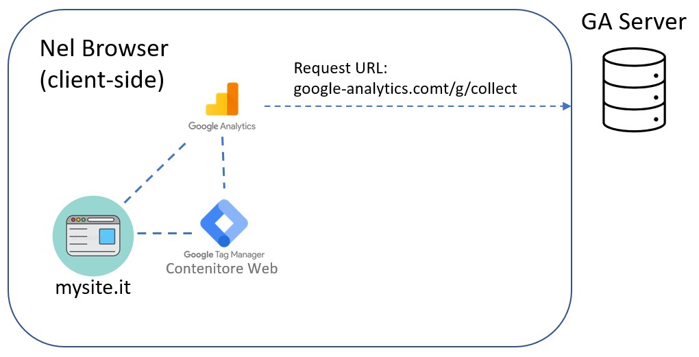 google tag manager gtm client side